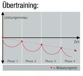 trainingswirkung-uebertraining-mach-doch-mal-pause (2)