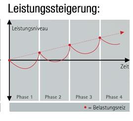 trainingswirkung-uebertraining-mach-doch-mal-pause (3)